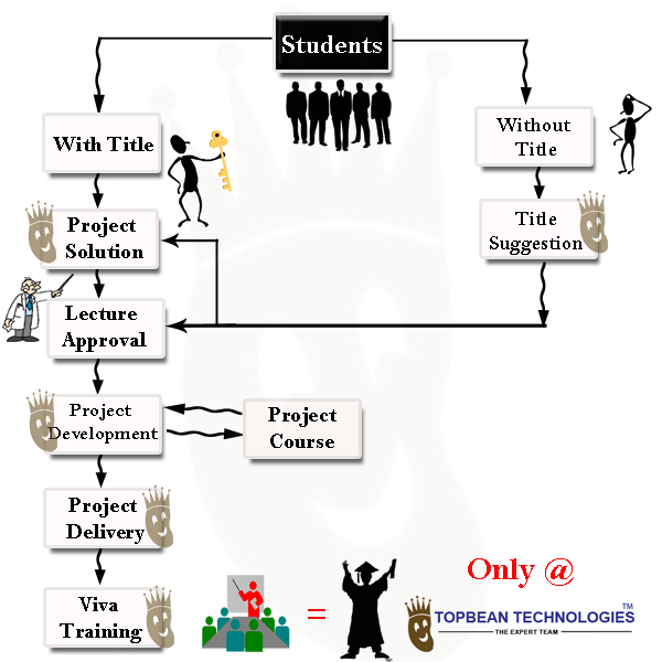 students project training
